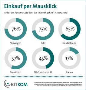 Einkauf per Mausklick - eCommerce - BITKOM: Onlineshopping in Deutschland