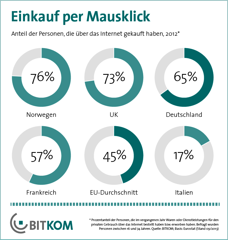online shopping deutschland